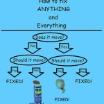 How-To-Fix-Anything-And-Everything